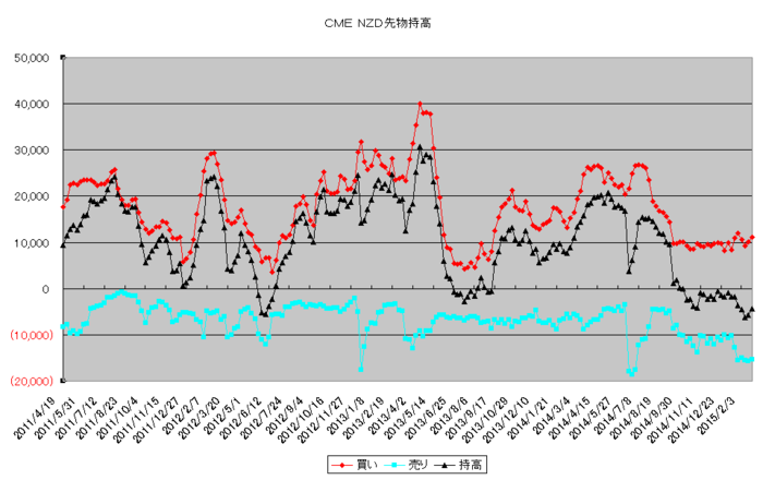 nzd_pos_20150301.png