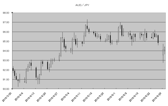 aud_jpy_20150701.png