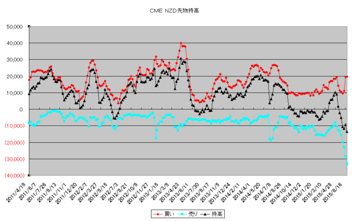 nzd_pos_20150701.png