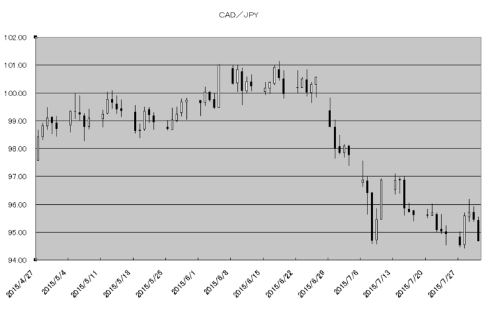cad_jpy_20150801.png