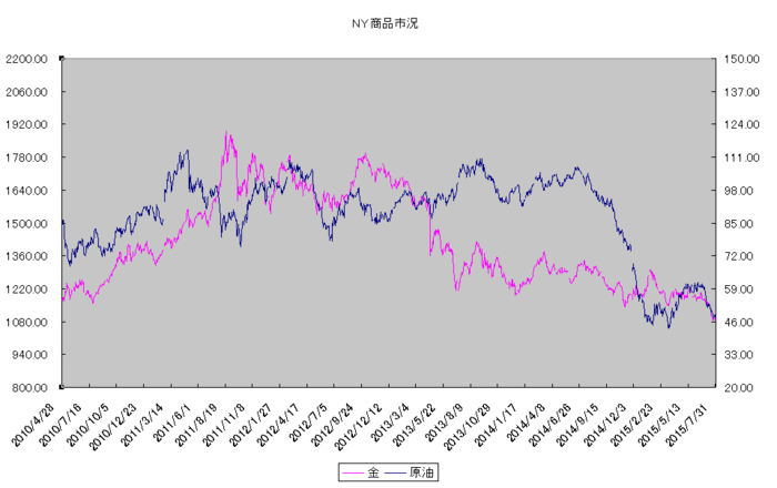 ny_commodity_20150801.png