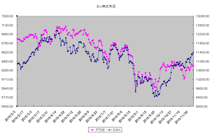 eu_stock_20151201.png