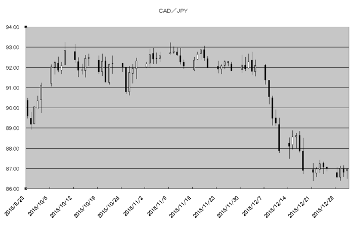 cad_jpy_20160101.png