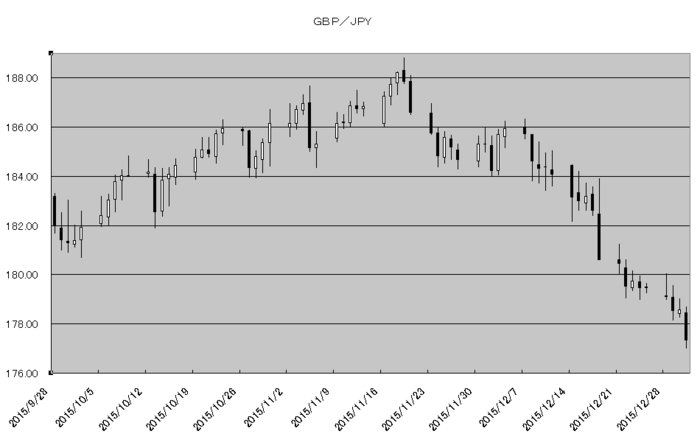 gbp_jpy_20160101.png