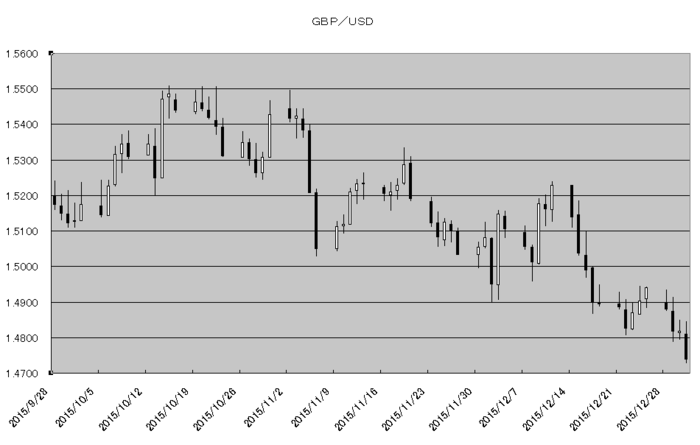 gbp_usd_20160101.png
