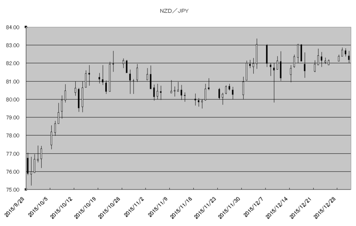 nzd_jpy_20160101.png