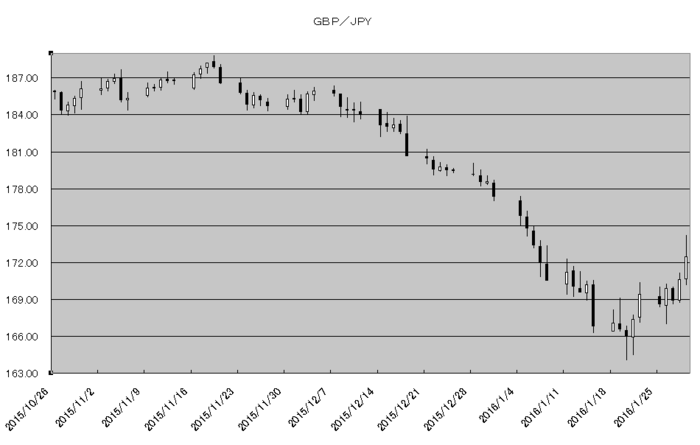 gbp_jpy_20160201.png