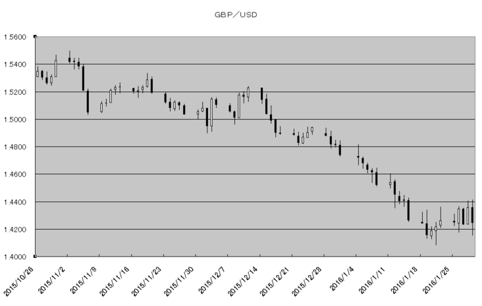 gbp_usd_20160201.png