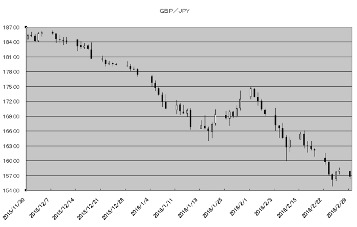 gbp_jpy_20160301.png