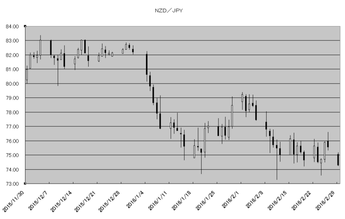 nzd_jpy_20160301.png