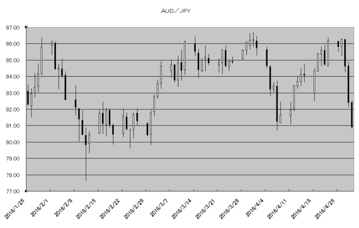 aud_jpy_20160501.png