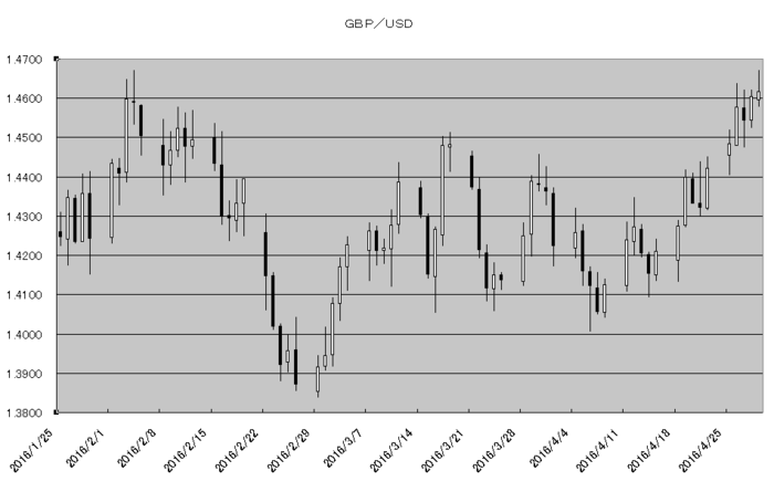 gbp_usd_20160501.png
