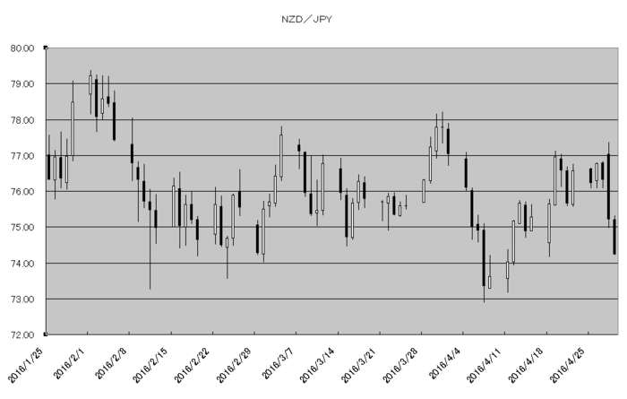 nzd_jpy_20160501.png