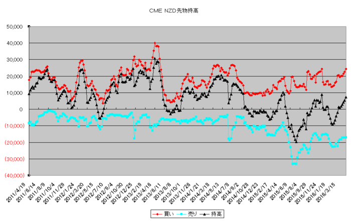 nzd_pos_20160501.png