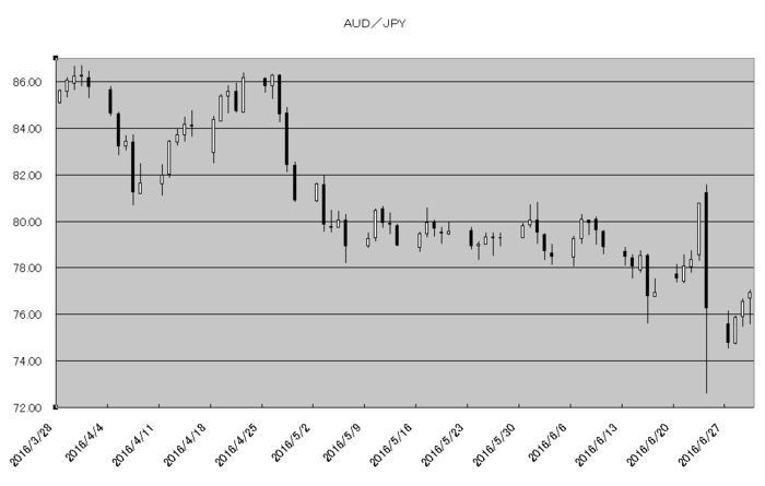 aud_jpy_20160701.png