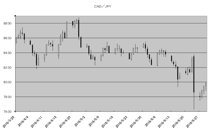 cad_jpy_20160701.png