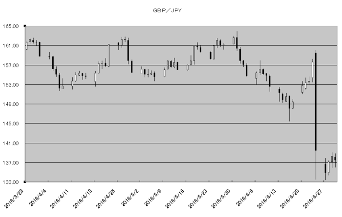 gbp_jpy_20160701.png