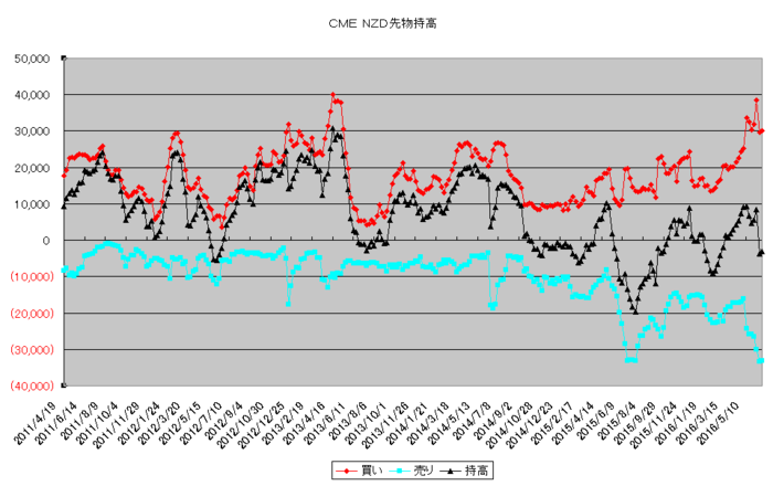 nzd_pos_20160701.png