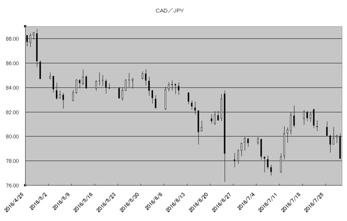 cad_jpy_20160801.png