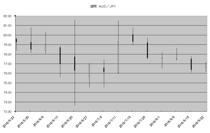w_aud_jpy_20160901.png