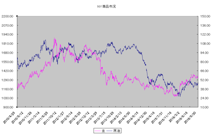 ny_commodity_20161001.png