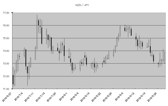 nzd_jpy_20161001.png