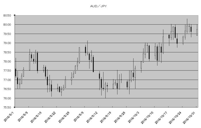 aud_jpy_20161101.png
