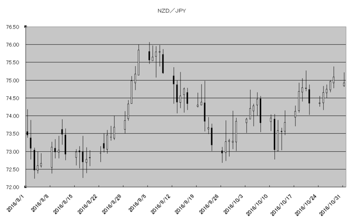 nzd_jpy_20161101.png