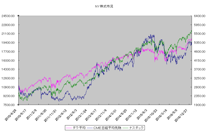 ny_stock_20170201.png