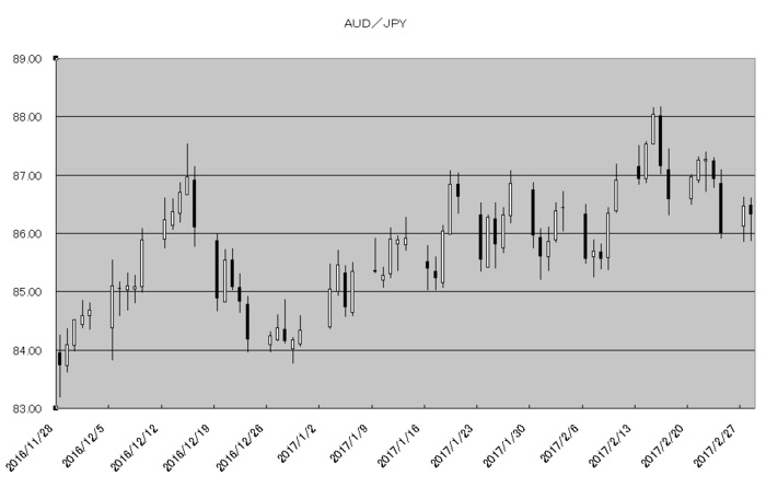 aud_jpy_20170301.png