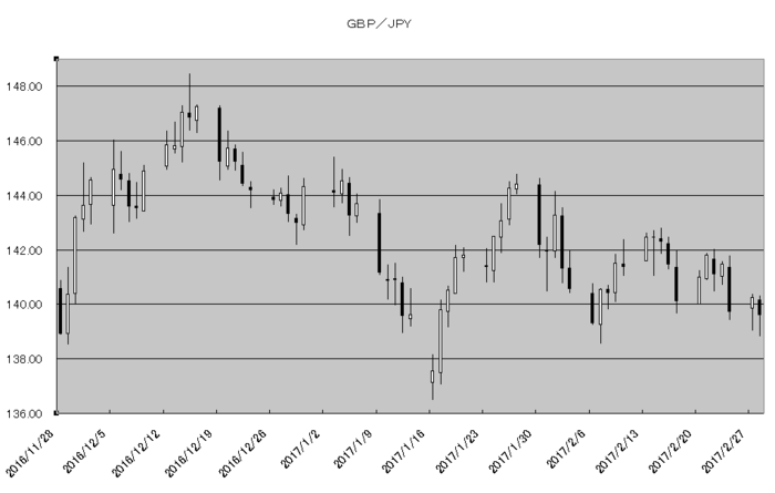 gbp_jpy_20170301.png