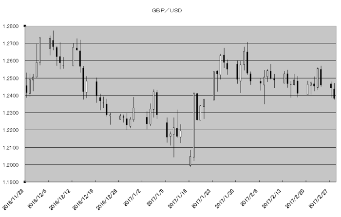 gbp_usd_20170301.png