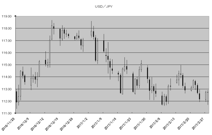 usd_jpy_20170301.png