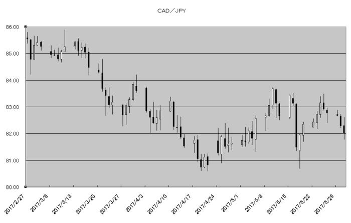 cad_jpy_20170601.png