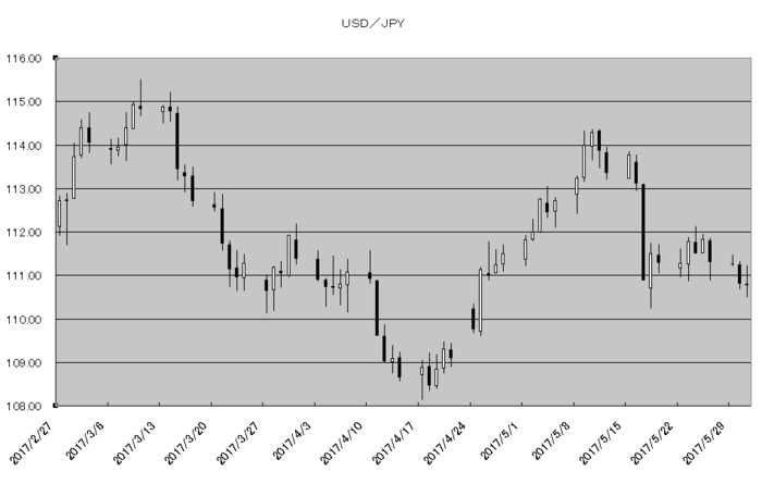 usd_jpy_20170601.png