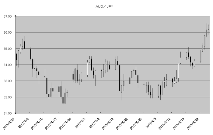 aud_jpy_20170701.png