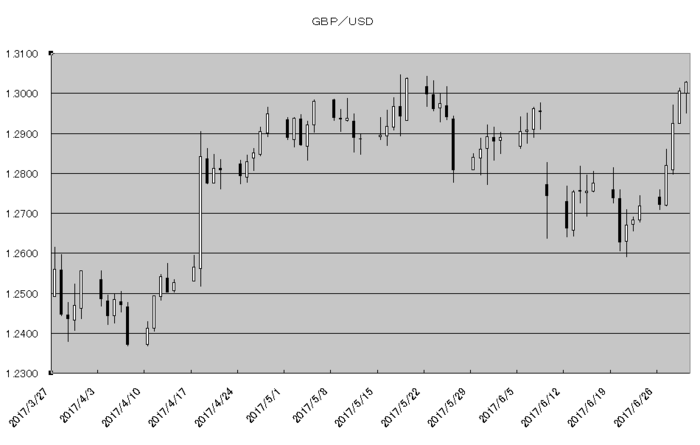 gbp_usd_20170701.png