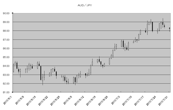 aud_jpy_20170801.png