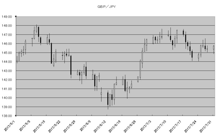 gbp_jpy_20170801.png
