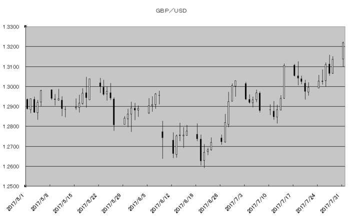 gbp_usd_20170801.png