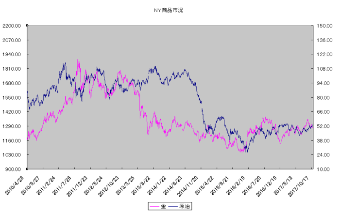 ny_commodity_20171101.png