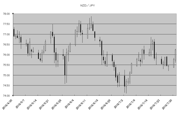 nzd_jpy_20180801.png