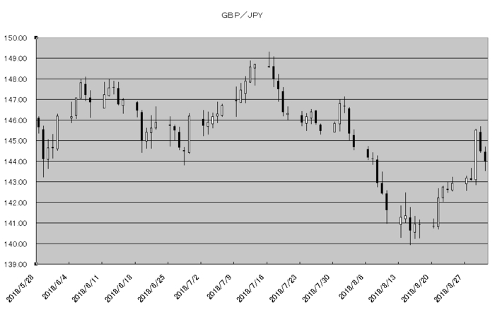 gbp_jpy_20180901.png