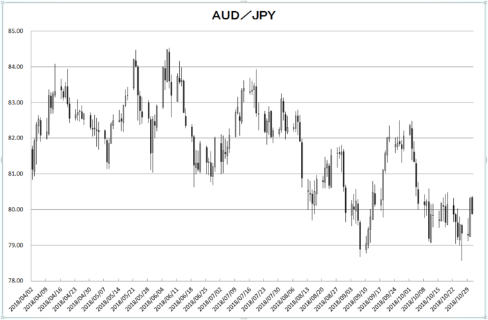 aud_jpy_20181101.png