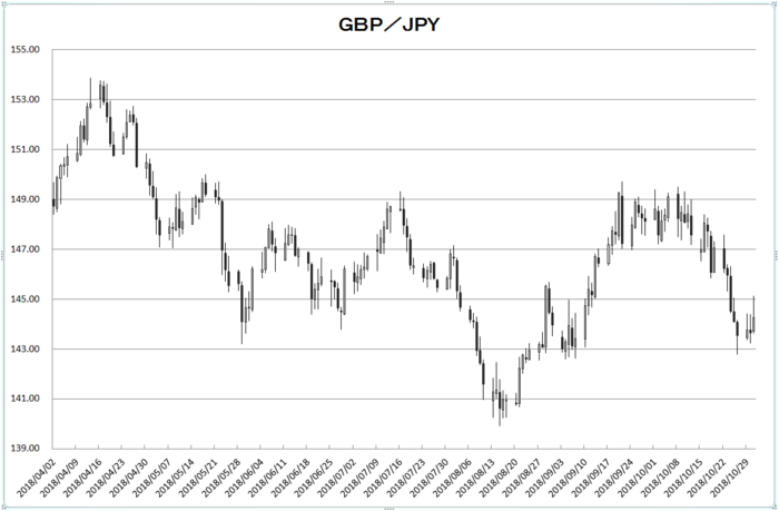gbp_jpy_20181101.png