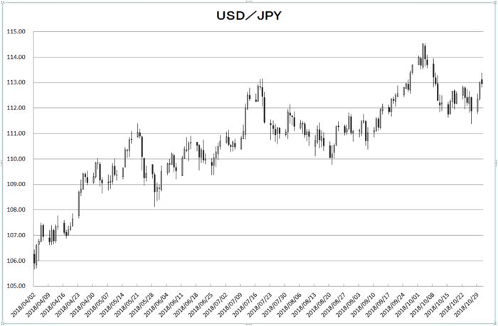 usd_jpy_20181101.png