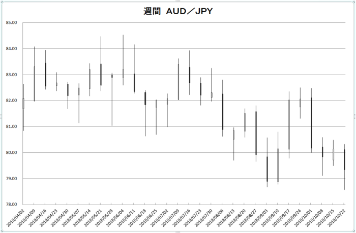 w_aud_jpy_20181101.png