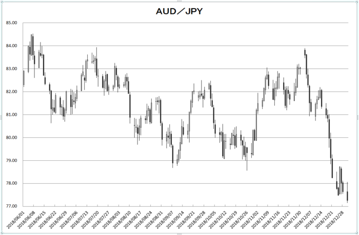 aud_jpy_20190101.png