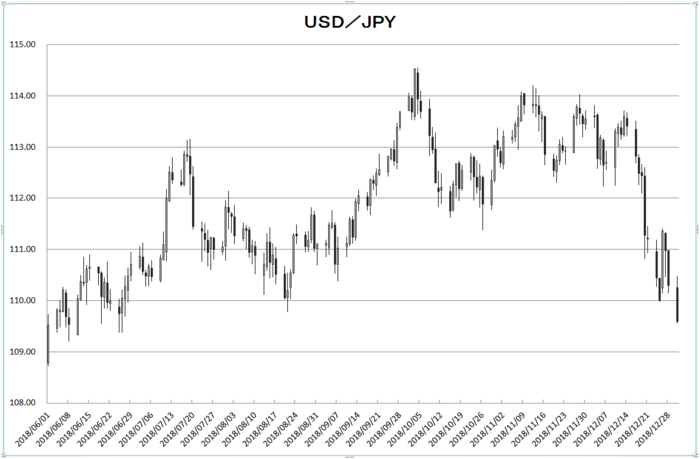 usd_jpy_20190101.png