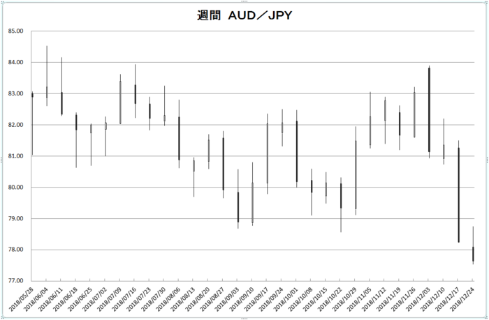 w_aud_jpy_20190101.png